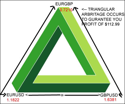 Triangular arbitrage in forex market